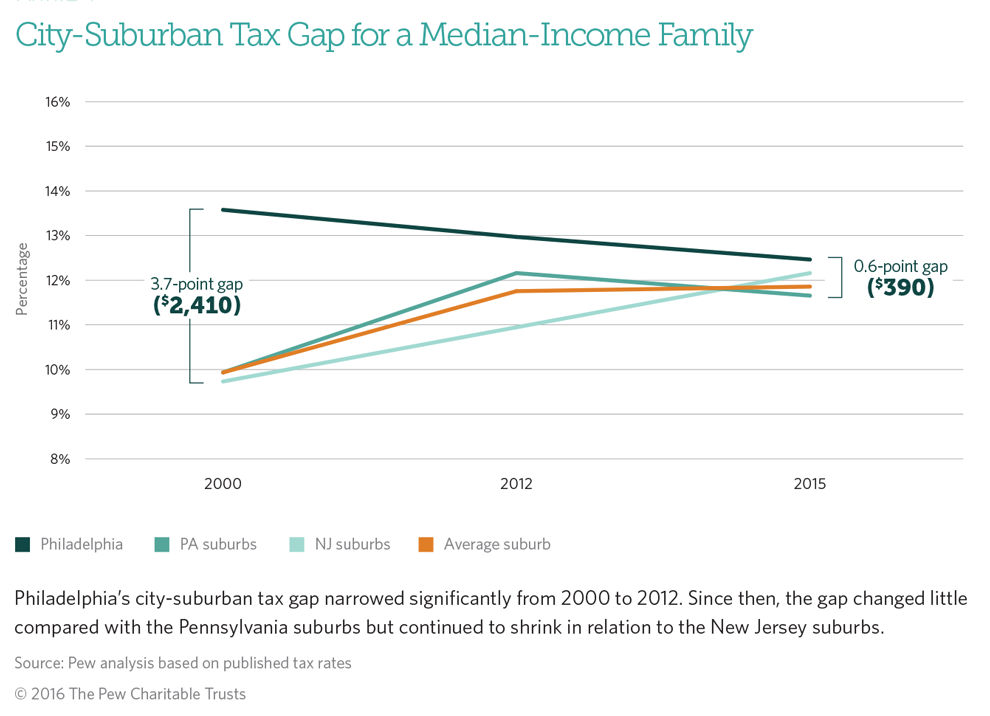 Philadelphia tax gap
