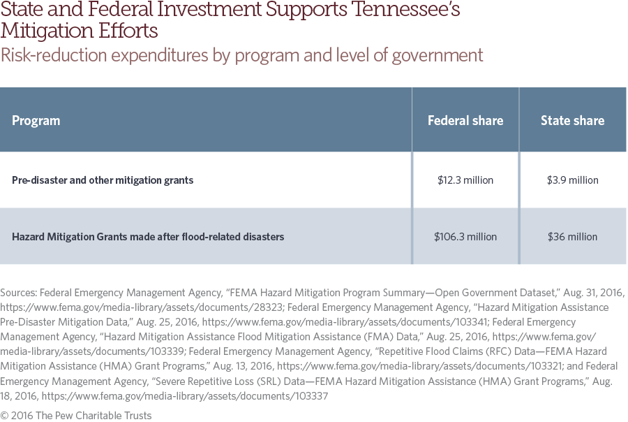 Tennessee flood risk and mitigation