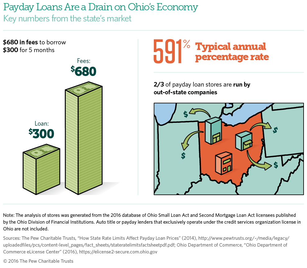 Ohio Has the Highest Payday Loan Prices in the Nation