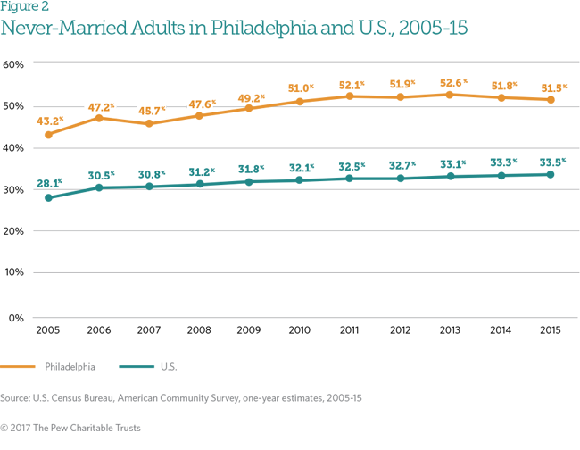 Marriage in Philadelphia