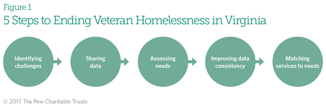 journal article review homeless veterans essay A 2007 study published in the journal of the  homeless veterans and addiction  the epidemiology of substance use disorders in us veterans: a systematic review.