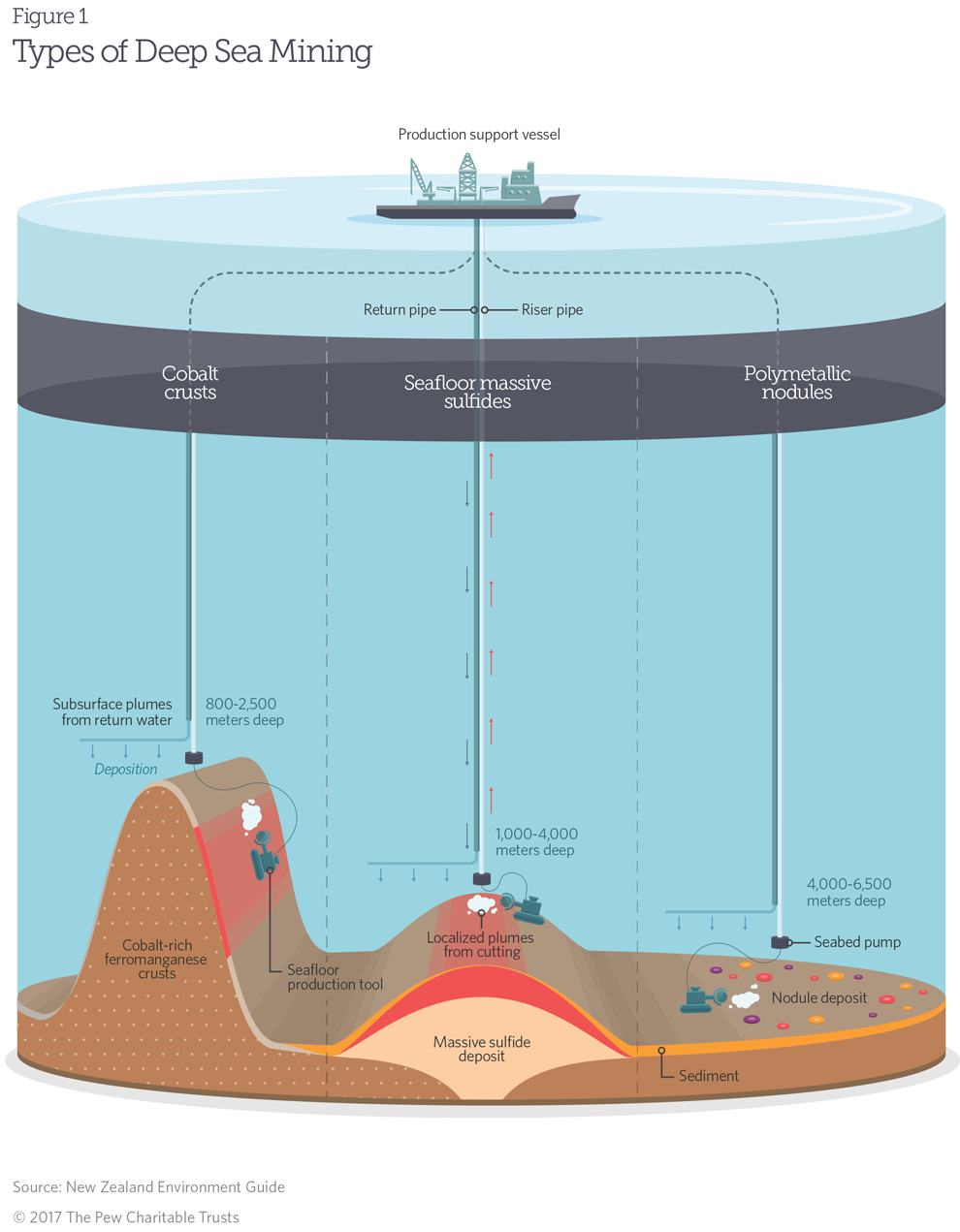 Deep sea mining the basics for Ocean bed meaning