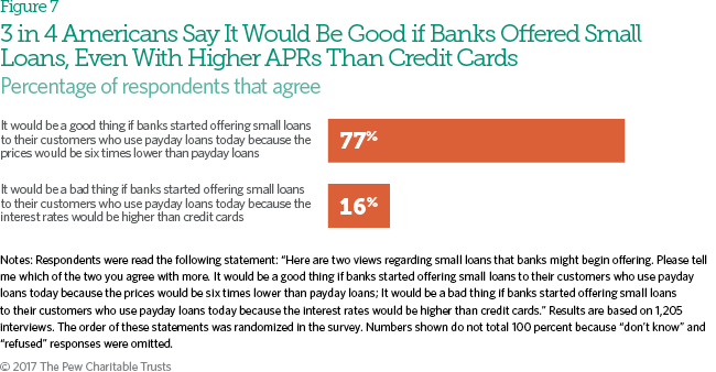 Americans Want Payday Loan Reform, Support Lower-Cost Bank Loans