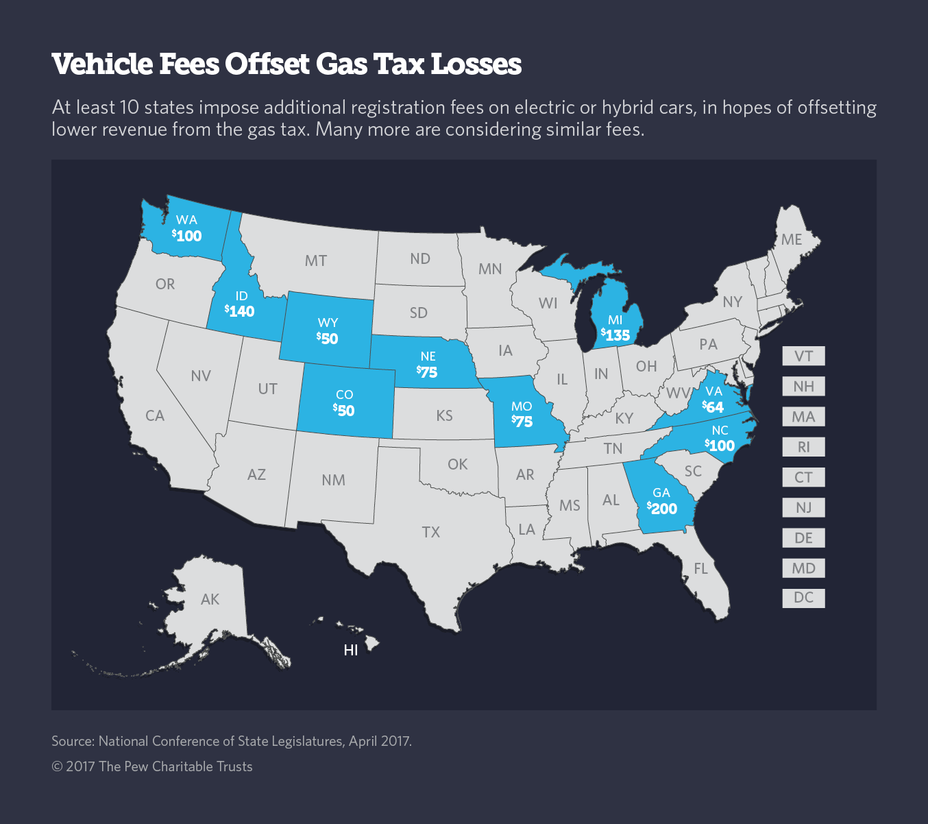 Amid Gas-Tax Revenue Decline, New Fees On Fuel-Efficient Cars