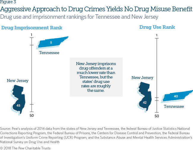 Alcohol, Drugs and Crime