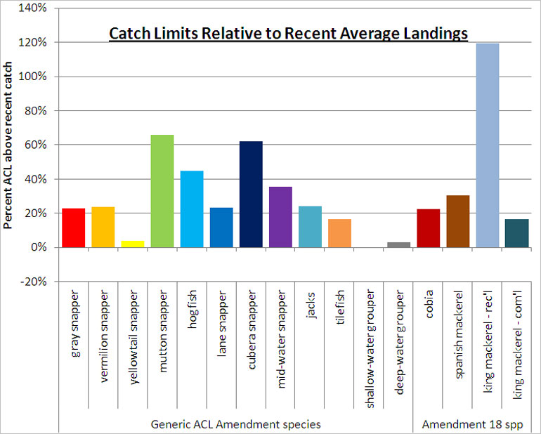 Gulf Catch Limits