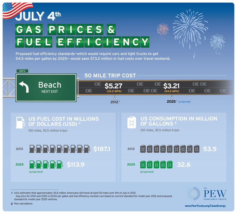 july 4th gas prices