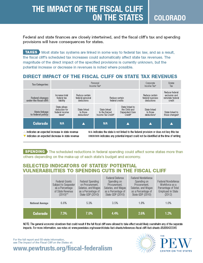 Fiscal Cliff Fact Sheet: Colorado