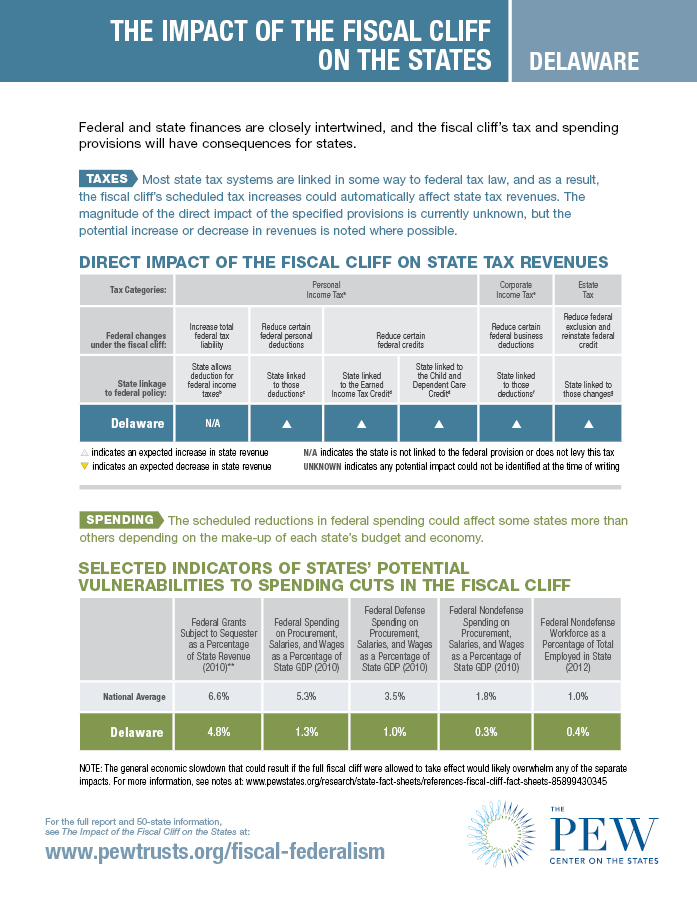 Fiscal Cliff Fact Sheet: Delaware