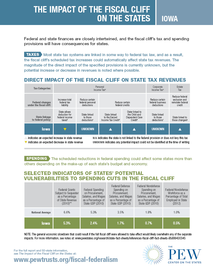 Fiscal Cliff Fact Sheet: Iowa