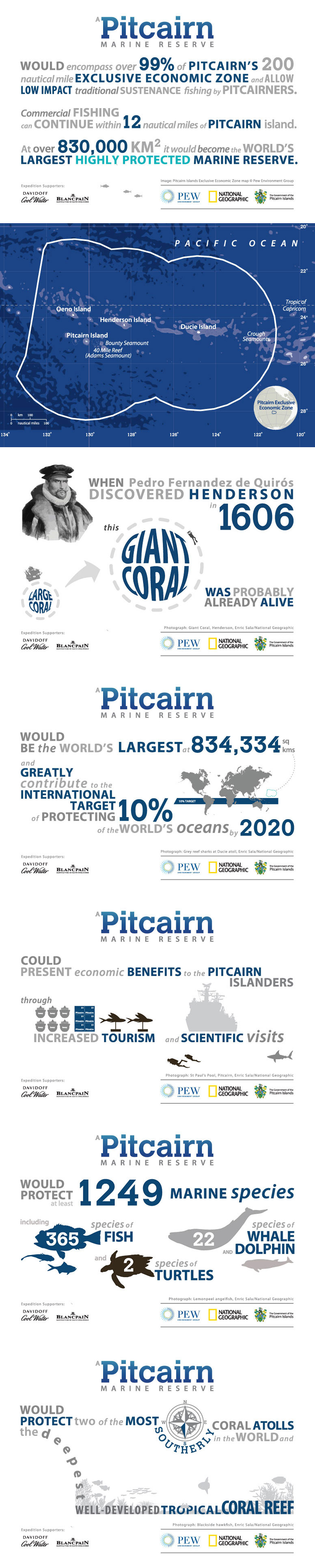 Pitcairn Marine Reserve Infographic