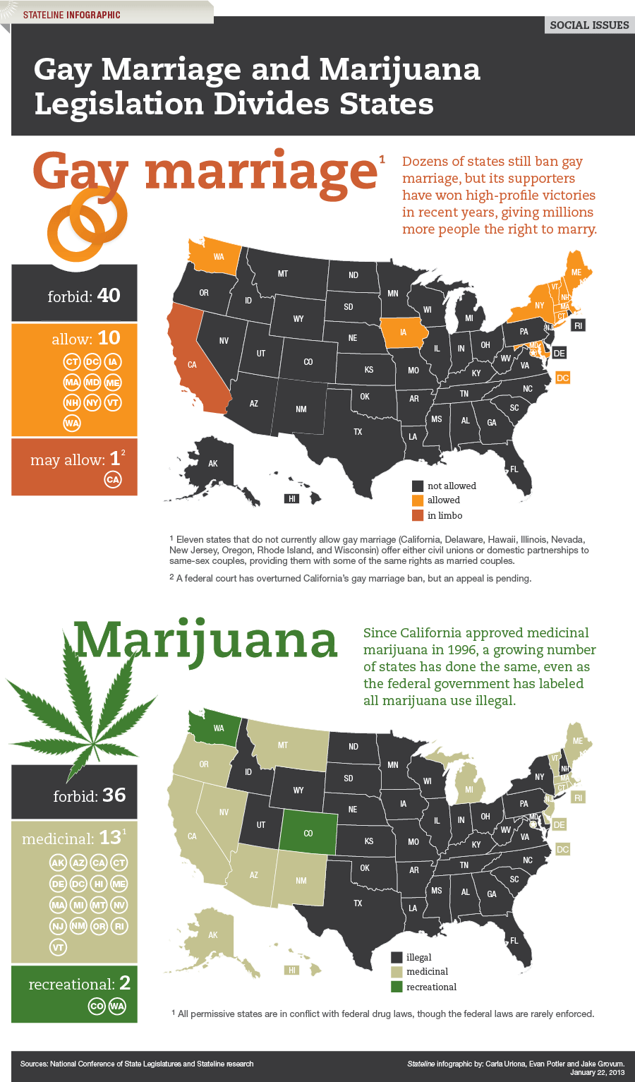 Infographic - Gay Marriage and Marijuana Legislation Divides States