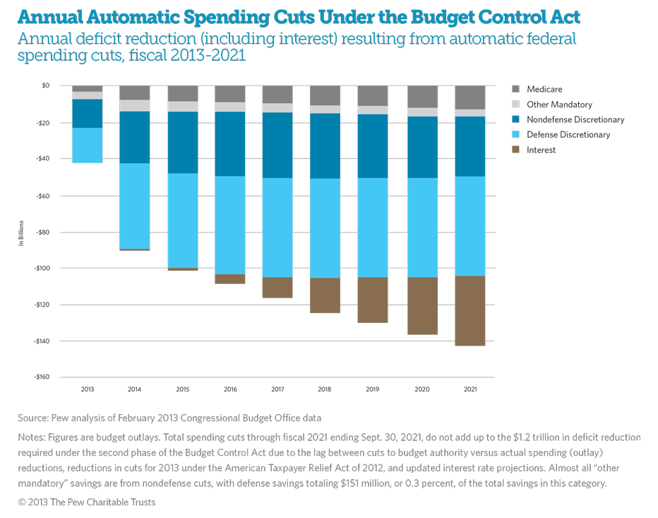Automatic Federal Spending Cuts Under the Budget Control Act