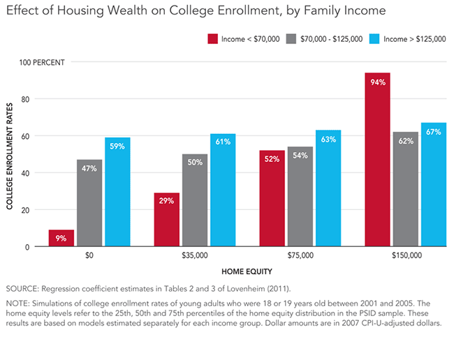 Effect-of-Housing-Wealth-on-College-Enrollment-by-Family-Income