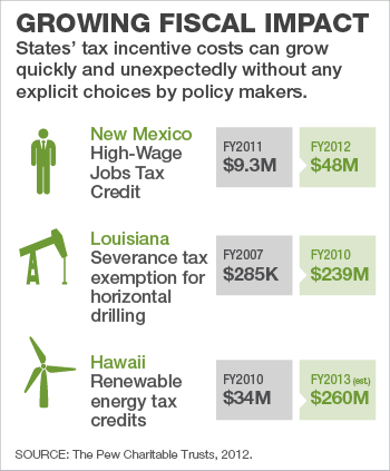 Tax incentives graphic