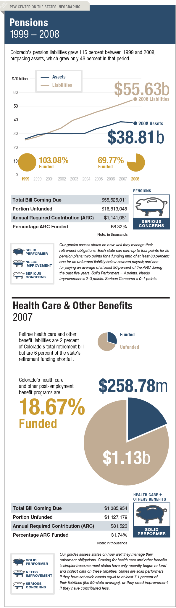 The Trillion Dollar Gap Colorado Pension Funding