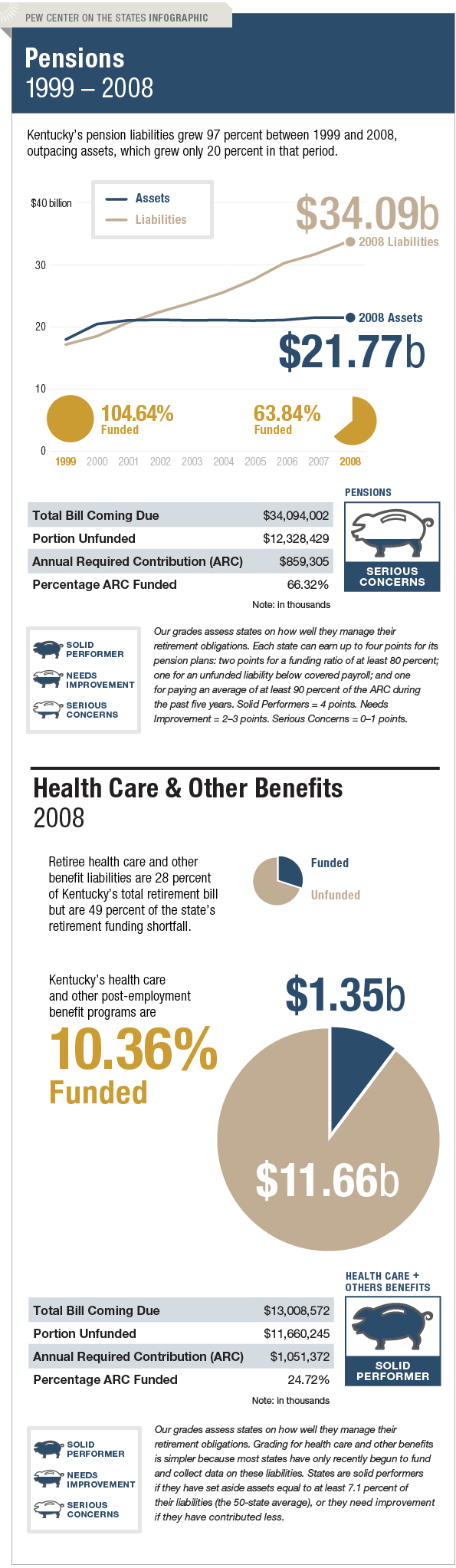 The Trillion Dollar Gap Kentucky Pension Funding