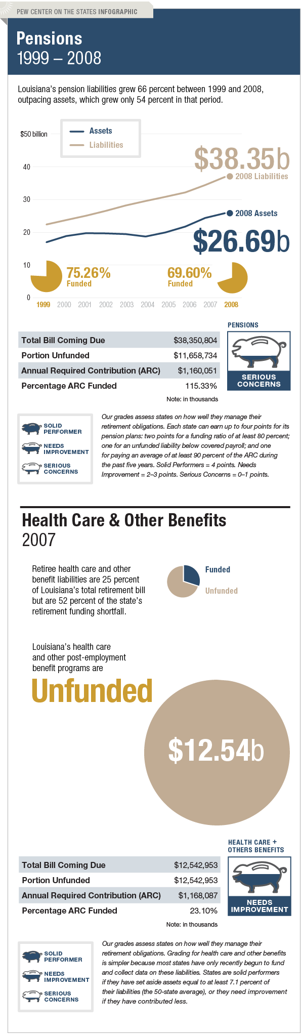 The Trillion Dollar Gap Louisiana Pension Funding