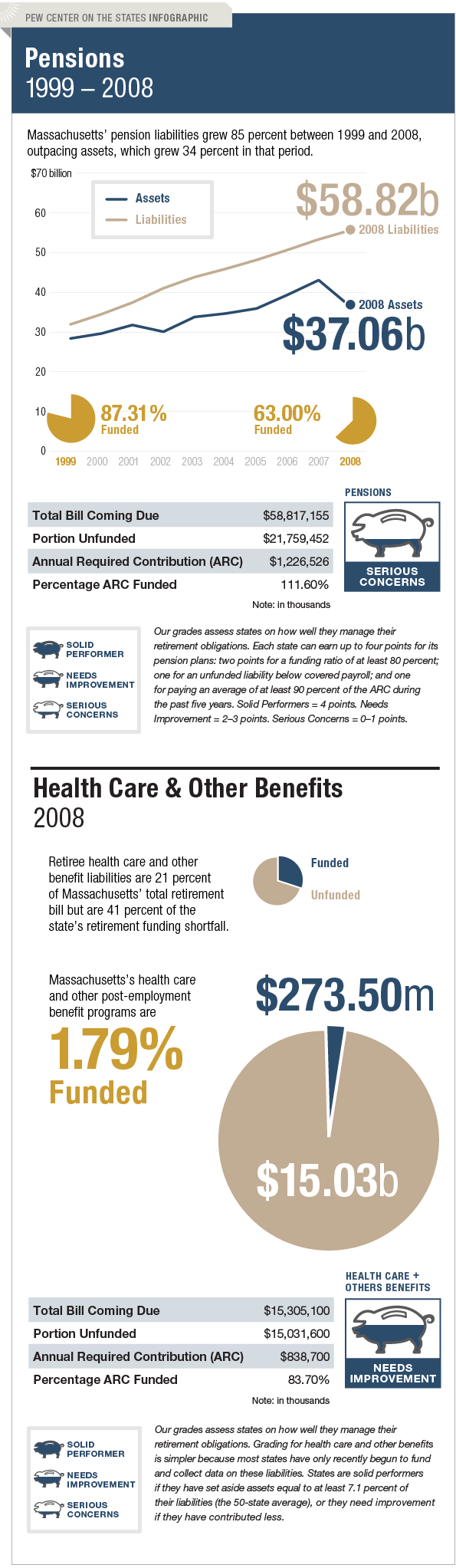 The Trillion Dollar Gap Massachusetts Pension Funding