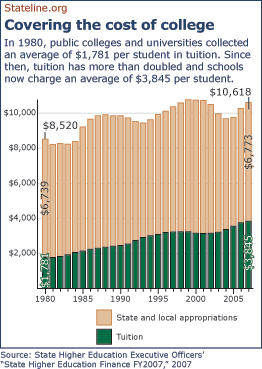 In 1980, public colleges and universities collected an average of $1,781 per student in tuition. Since then, tuition has more than doubled and schools now charge an average of $3,845 per student.