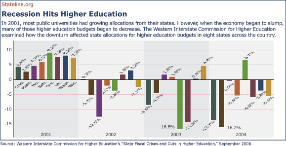 In 2001, most public universities had growing allocations from their states. However, when the economy began to slump, many of those higher education budgets began to decrease. The Western Interstate Commission for Higher Education examined how the downturn affected state allocations for higher education budgets in eight states across the country.