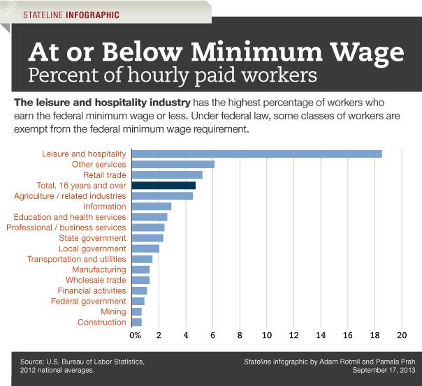 list of minimum wage jobs