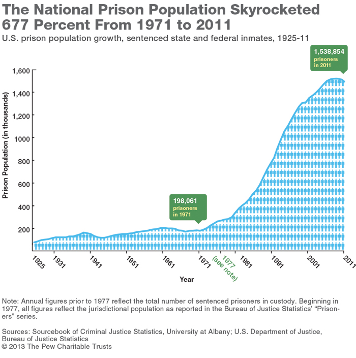 an analysis of the grim reality of the prison system in the united states of america The riot was the deadliest in the united states in the these states are the best in america for ranking the 50 us states, alongside news analysis and.
