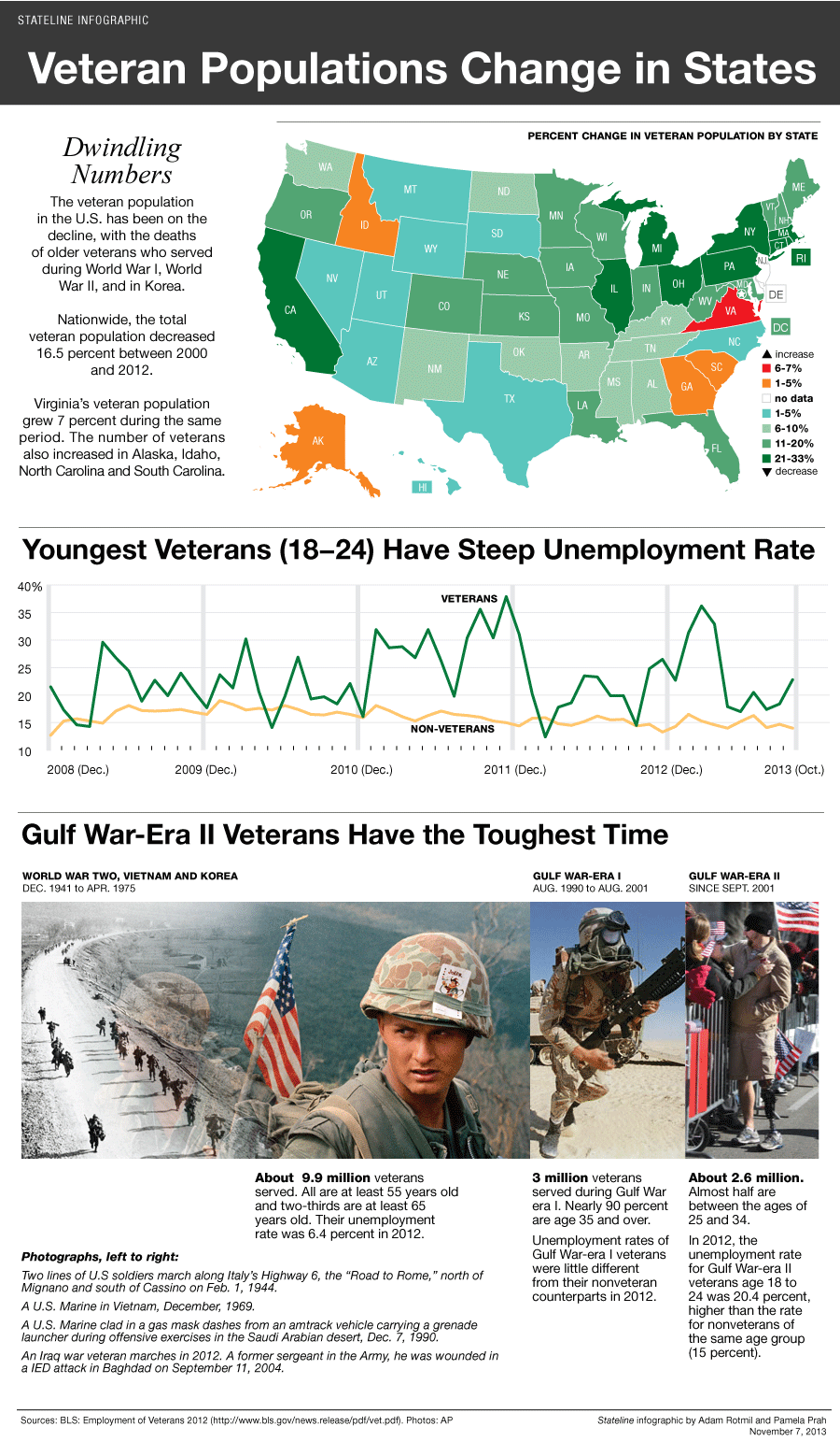 Young Veterans Have the Hardest Time Finding Work