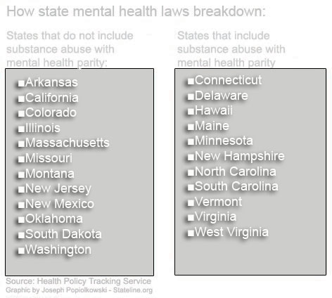 States mental health parity laws