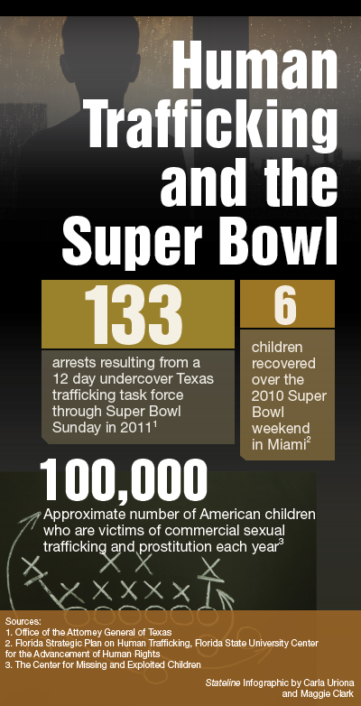graphic showing the Super Bowl's impact on human trafficking