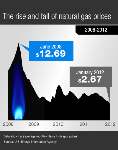 graphic showing that the price of natural gas has fallen significantly since 2008.