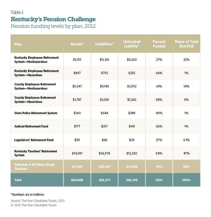 Kentucky's Pension Challenge