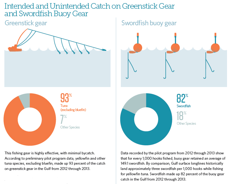 Intended and Unintended Catch on Greenstick Gear and Swordfish Buoy Gear
