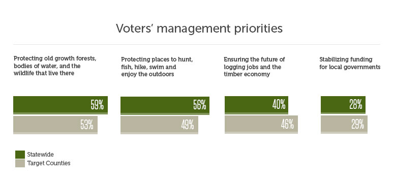 Voters' management priorities