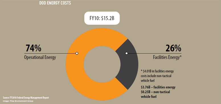 DoD Energy Costs