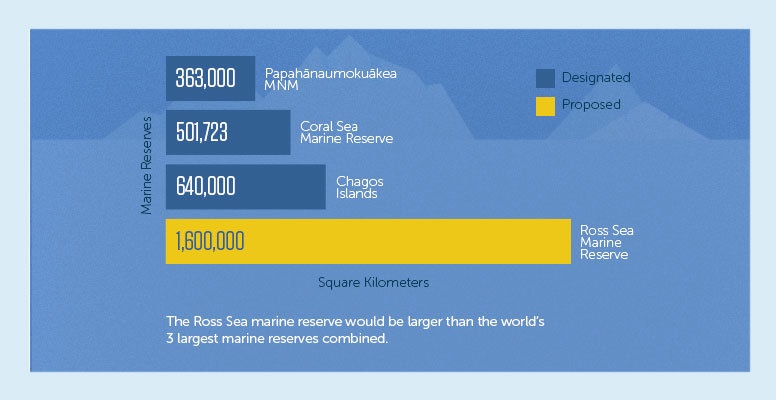 Marine reserves doubled
