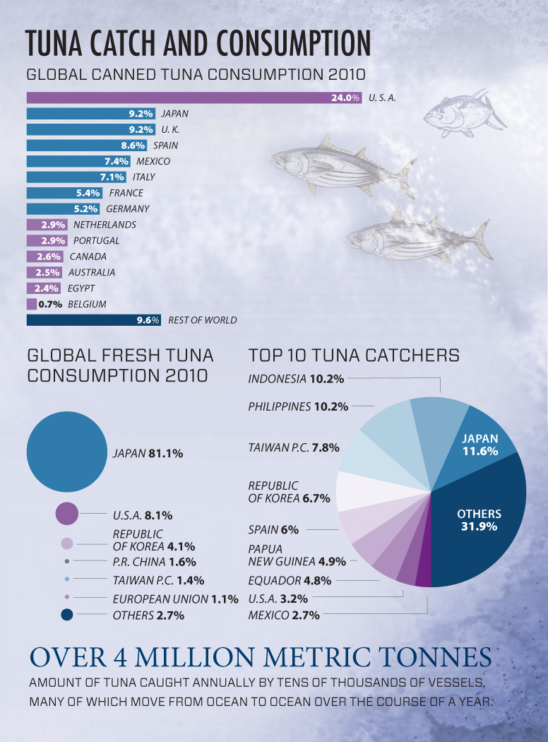 tuna-catch-consumption-2-lw