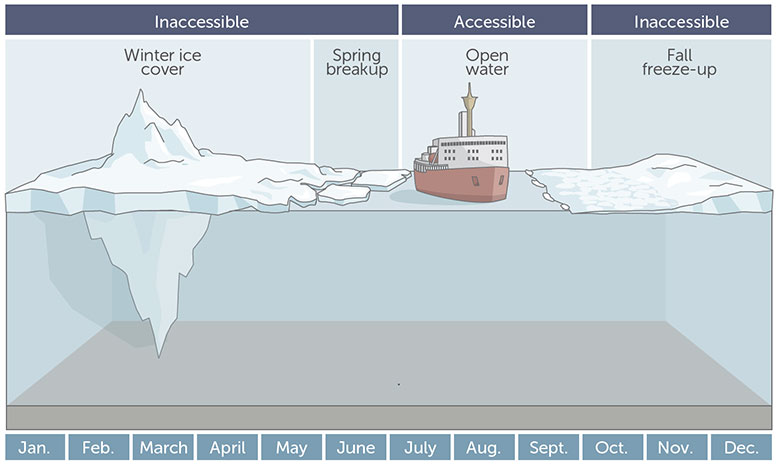 Arctic Seasonal Drilling Limits
