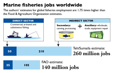 Marine Fisheries Jobs Worldwide Chart