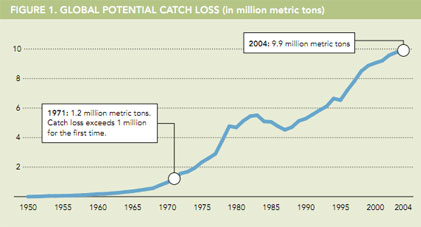 Ocean Science Summary: Overfishing Trends and the Global Food Crisis