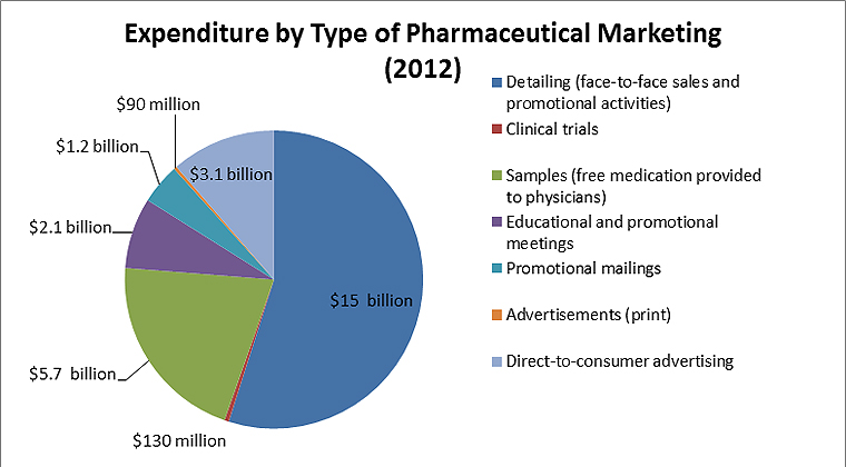 Persuading the prescribers pharmaceutical industry for Advertising sales companies