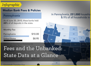 Fees and the Unbanked Interactive