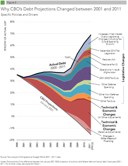 Great Debt Shift Chart Thumb
