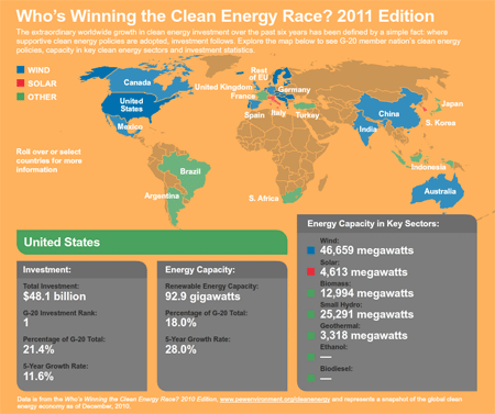 Who's Winning the Clean Energy Race? Interactive Infographic