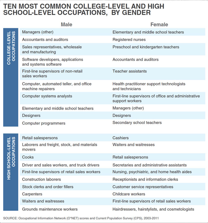 Ten Most Common College-Level and High School-Level Occupations, By Gender