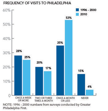 Philly_pol_Frequency_of_Visits_Figure_3