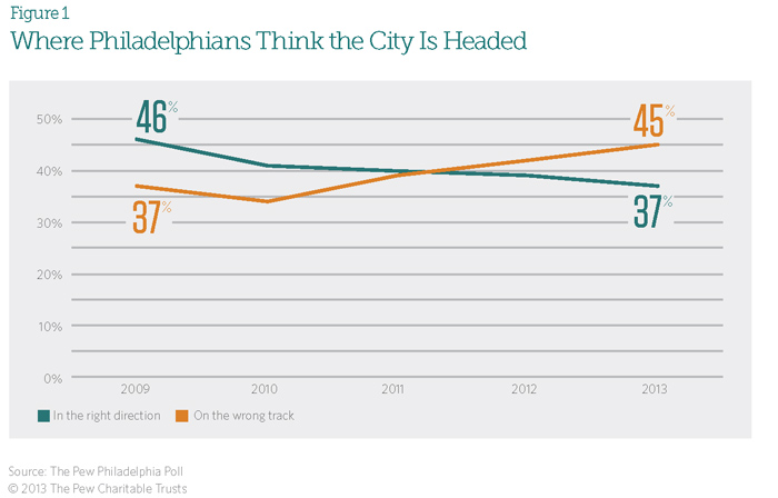 Where Philadelphians Think the City is Headed