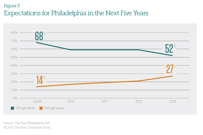 Expectations for Philadelphia in the Next Five Years