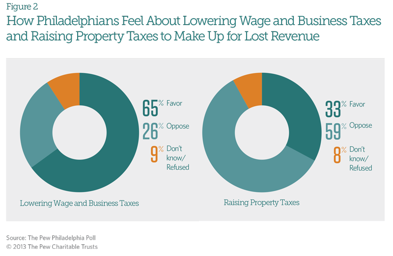How Philadelphians Feel About Lowering Wage and Business Taxes and Raising Property Taxes to Make Up for Lost Revenue