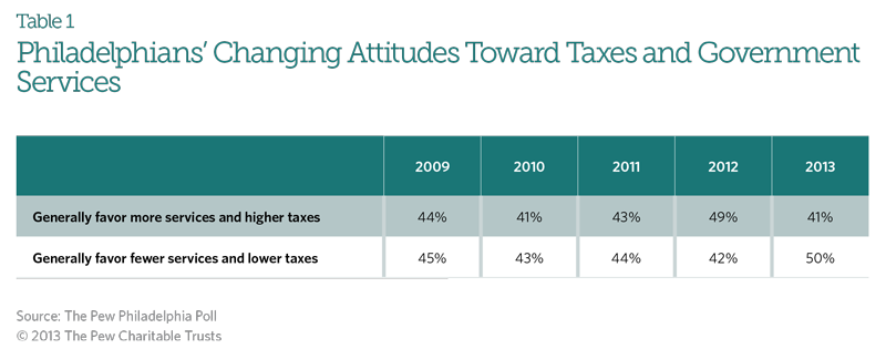 Philadelphians' Changing Attitudes Toward Taxes and Government Services